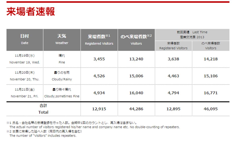 産業交流展2014来場者速報