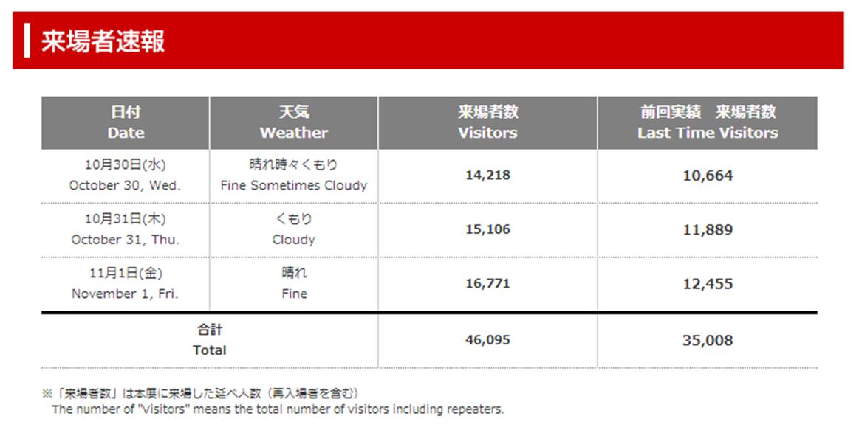 産業交流展2013来場者数